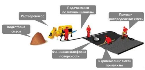 Технология производства механизированной стяжки